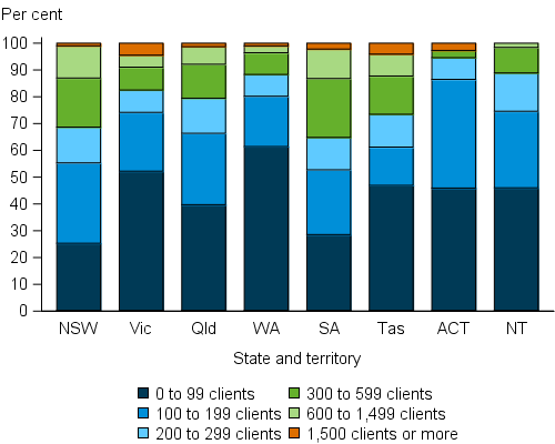 Specialist homelessness agencies, by client range and jurisdiction, 2015–16. The stacked vertical bar graph shows the large variation in the make-up of agency sizes across the states and territories. The largest proportion of agencies in each state and territory assisted fewer than 100 clients in 2015–16. Western Australia had the highest proportion at 61%25 while South Australia had the fewest at 29%25. Agencies assisting 1,500 or more clients exist in all jurisdictions with the exception of the Northern Territory.