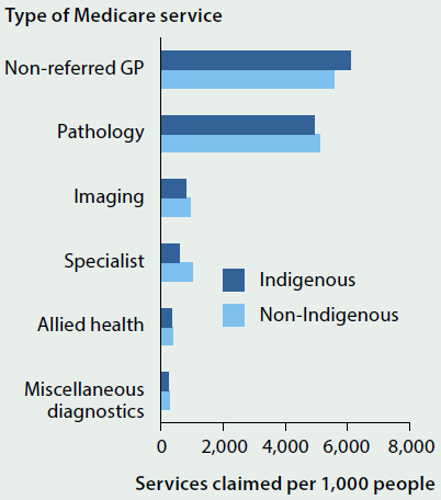 Bar chart showing the number of Medicare services claimed per 1000 people by Indigenous status in 2013-14. The most popular services were non-referred GP and pathology.