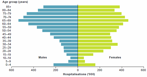 This is a mirrored, grouped horizontal bar chart, comparing hospitalisations for males and females in five-year age bands.  It shows that 41%25 of hospitalisations were for people aged 65 and over. Data for this figure is available in Chapter 3 of Admitted patient care 2014-15: Australian hospital statistics.