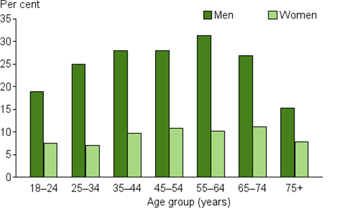 This is a vertical bar chart showing the prevalence of men and women exceeding the lifetime alcohol risk guidelines by different age groups. The rate of men exceeding the lifetime risk guidelines was more than double when compared to women across all age groups except 75+ where the rate is still higher for men. Men in the 55–64 year age group had the highest rate of exceeding the guidelines (31%25), while the 75+ year age group had the lowest (15%25). For women, the rate of exceeding the guidelines was highest in the 65–74 year age group (11%25) and lowest in the 25–34 year age group (7.0%25).