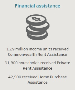 Financial assistance. 1.29 million income units received Commonwealth Rent Assistance. 91,800 households received Private Rent Assistance. 42,500 received Home Purchase Assistance.