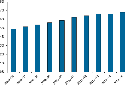 This vertical bar chart shows that between 2005–06 and 2014–15, separations for patients aged 85 and over as a proportion of all separations increased, from 4.9%25 to 6.8%25.