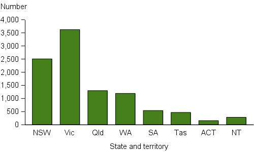 Figure DIS.2: Clients with disability, by state and territory, 2015–16. The vertical bar graph shows that Victoria, with over 3,600 clients with disability, had significantly more than all other jurisdictions. New South Wales was second with about 2,500 clients with disability, followed by Queensland, Western Australia and South Australia.