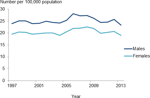 The line chart shows that from 1997 to 2013, the incidence of treated-ESKD has remained relatively stable for both males and females, at 25 and 17 cases per 100,000 population). Male rates were consistently higher than female rates over this period.