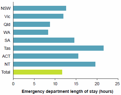 "This is a horizontal bar chart showing variation between jurisdictions in emergency department length of stay at the 90th percentile. It shows that, on average, 90%25 of patients who were subsequently admitted to the hospital from the emergency department were admitted within 11 hours and 41 minutes. The data for this figure are available Chapter 4 of Emergency department care 2014-15: Australian hospital statistics."" border=""0"" alt=""This is a horizontal bar chart showing variation between jurisdictions in emergency department length of stay at the 90th percentile. It shows that, on average, 90%25 of patients who were subsequently admitted to the hospital from the emergency department were admitted within 11 hours and 41 minutes. The data for this figure are available Chapter 4 of Emergency department care 2014–15: Australian hospital statistics."