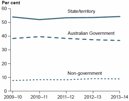 This figure is a grouped horizontal line chart showing changes in public hospital funding by state and territory governments, Australian Government and Non-government sources between 2009–10 and 2013–14. It shows that the proportion of public hospital funding that was from the Australian Government fluctuated around 38%25 between 2009–10 and 2013–14.