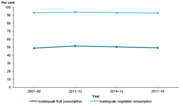 This is a line graph of the proportion of the population with inadequate fruit and inadequate vegetable intake between 2007–08 and 2017–18. It shows a flat line for both measures, at around 50%25 of people not eating enough fruit and around 90%25 of people not eating enough vegetables over the period.