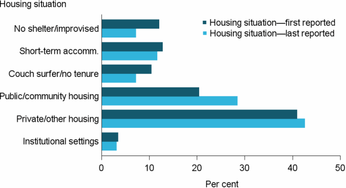 Figure OLDER.3: Older clients, by housing situation at beginning of support and end of support, 2016–17. The grouped horizontal bar graph shows that the largest proportion of older clients (41%25) were living in private or other housing, with minimal change following support (43%25). There was a drop from 12%25 to 7%25 for those homeless and living in no shelter or improvised or inadequate dwelling, and a rise from 20%25 to 28%25 in clients living in public or community housing.