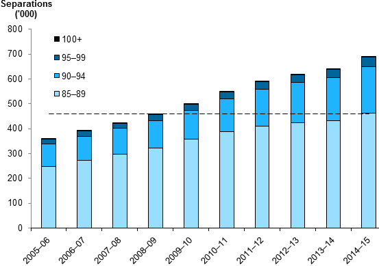 This stacked vertical bar chart shows that the separations for patients aged 85–89 have increased between 2005–06 and 2014–15. In 2014–15, the number of separations for people aged 85–89 outnumbered the total separations for people aged 85 and over for each year in the period 2005–06 to 2008–09.