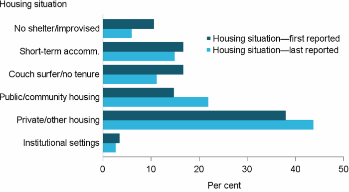 Figure CLIENTS.14 Clients, by housing situation at beginning of support and at end of support, 2016–17. The grouped horizontal bar graph shows the proportion of clients in different housing situations, from first to last reported. Improvements in housing situations of clients are shown by increases in private/ other housing and public or community housing (6%25 and 7%25, respectively) at the end of support, offset by decreases in the homeless categories, no shelter or improvised or inadequate dwelling, and couch surfing or no tenure (5%25 and  6%25, respectively) situations.