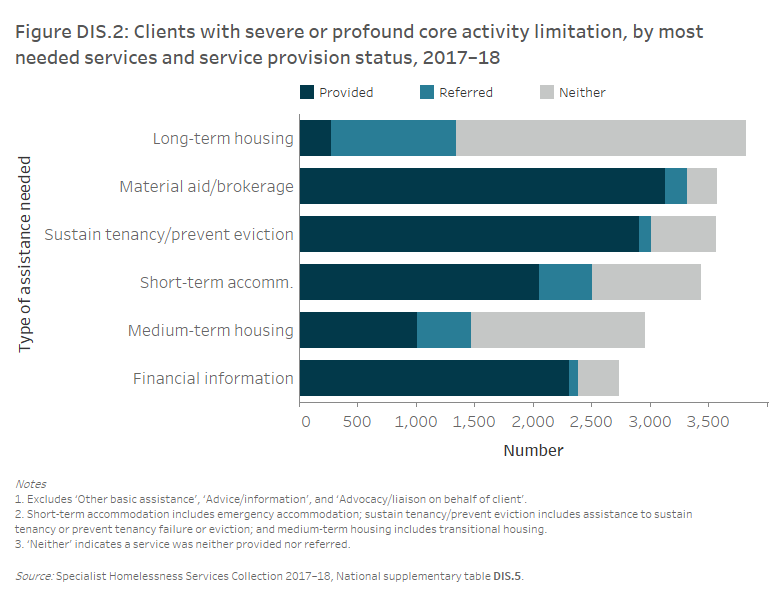 Figure DIS.2: Clients with severe or profound core activity limitation, by most needed services and service provision status, 2017–18. This vertical stacked bar graph shows that long-term housing was needed by 3,800 clients with severe or profound core activity limitation and this was neither provided nor referred for the majority of this group (65%25).  Seven per cent of clients received the long-term housing they needed, with the remaining 28%25 being referred to another agency.  Material aid/brokerage was needed by 3,600 clients and received by 88%25 of them. Assistance to sustain tenancy/prevent eviction (3,600 clients), short-term or emergency accommodation (3,400 clients), medium-term housing (3,000 clients) and financial information (2,700 clients) were also needed by many of these clients.