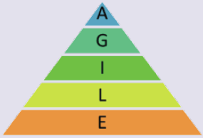 The AGILE pyramid framework.
