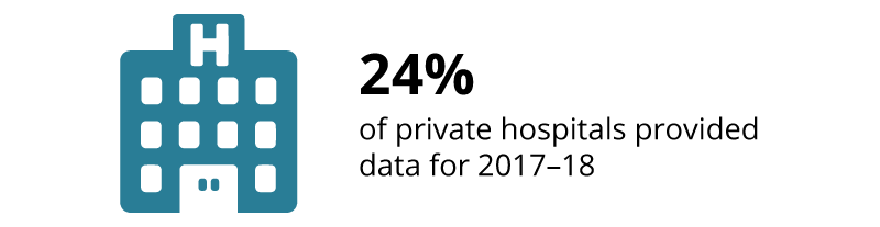 24%25 of private hospitals provided data for 2017-18.