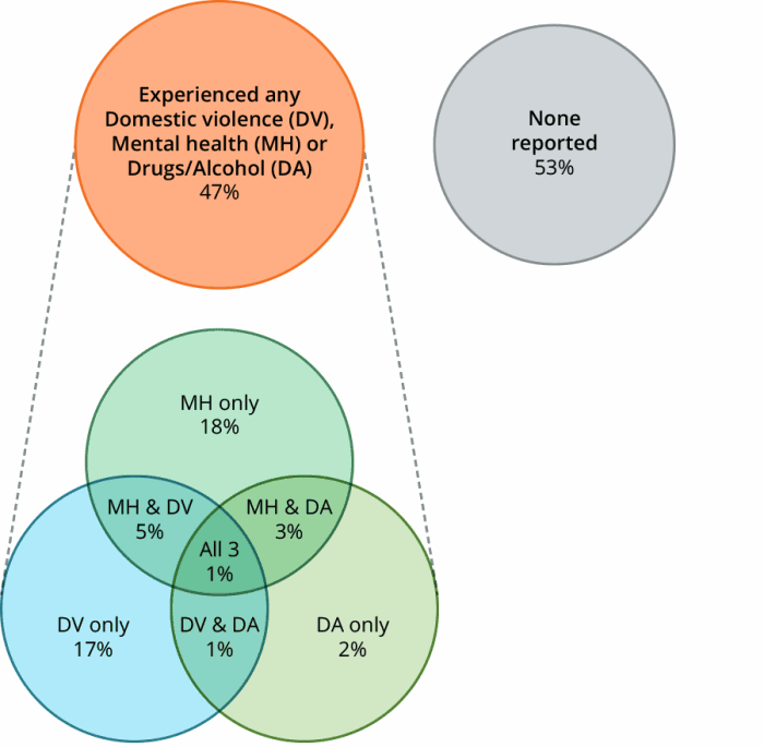 Figure OLDER.1 Older clients by selected vulnerability characteristics, 2016–17. The diagram shows that 47%25 of older clients reported domestic and family violence, mental health issues or problematic drug and or alcohol use; 53%25 reported none of these. Of the older clients reporting vulnerabilities, mental health issues were most common (27%25). 18%25 reported only a mental health issue and 17%25 only domestic and family violence, while a further 5%25 reported both these issues. Only 1%25 of older clients reported all three selected vulnerabilities.