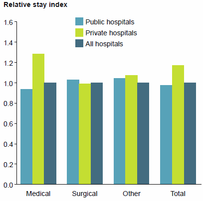 This is a grouped vertical bar chart showing that there were relatively shorter lengths of stay for Medical hospitalisations in public hospitals (0.94, compared with 1.28 in private hospitals), and for Surgical hospitalisations in private hospitals (0.99, compared with 1.03 in public hospitals). Data for this figure are available in Chapter 2 of Admitted patient care 2014-15: Australian hospital statistics.
