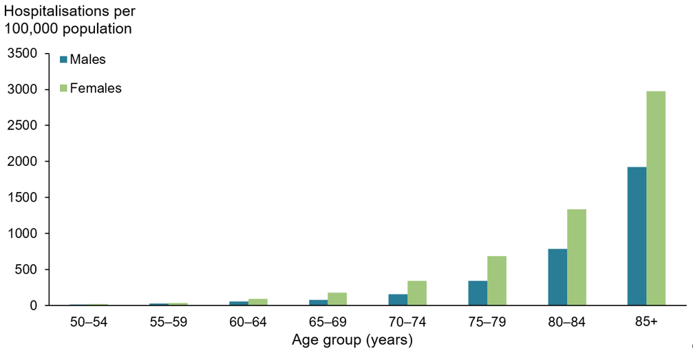 The vertical bar chart shows the age-adjusted hospitalisation rates (per 100,000 population) for minimal trauma hip fracture increased with age and were highest among people aged 85 and over for both males (1,924) and females (2,975).