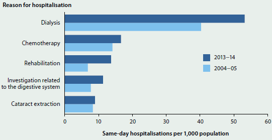 Bar chart showing the number of hospitalisations per 1000 population for same-day hospitalisations, by reason for admission, in 2004-05 and 2013-14. The largest group shown is 2013-14 hospitalisations for dialysis (around 55 hospitalisations). Other reasons shown are chemotherapy, rehabilitation, investigation related to the digestive system, and cataract extraction.