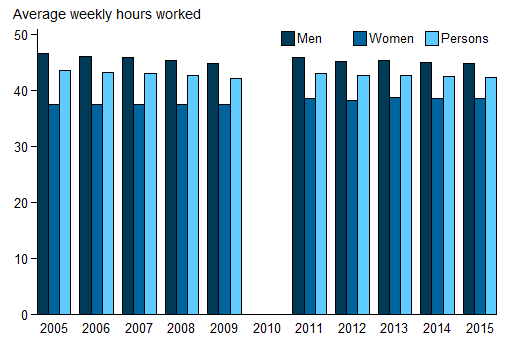 Vertical bar chart showing for (men, women, persons); average weekly hours worked (0 to 50) on the y axis; year (2005 to 2015) on the x axis.