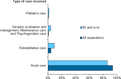 This horizontal bar chart shows that acute care was the most common type of care for patients aged 85 and over. In addition, compared to all separations, a higher proportion of people aged 85 and over received Palliative care, Geriatric evaluation and management, Maintenance care and Psychogeriatric care, and Palliative care.