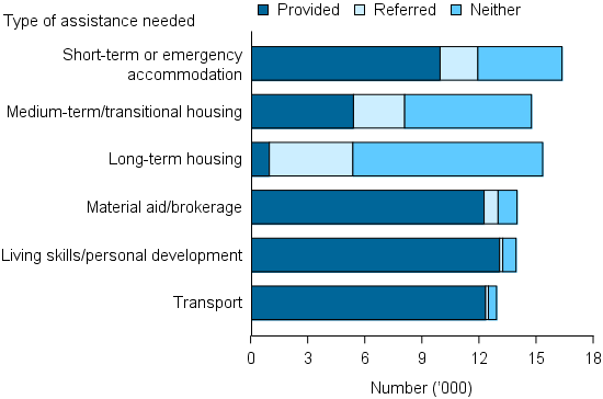 Figure YOUNG.1: Young people presenting alone, by top 6 most needed services and service provision status, 2014–15. The stacked bar graph shows that most clients who requested material aid/brokerage, living skills/personal development and transport were provided these services by SHS agencies. In terms of accommodation assistance, 61%25 of those requesting assistance with short-term or emergency accommodation received it, compared with less than 5%25 of those requesting long-term housing.