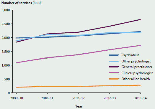Line chart showing the trending increase in Medicare-subsidised mental health-related services from different providers, from 2009-10 to 2013-14. In 2013-14, GPs are the most common service (over 2.5 million).