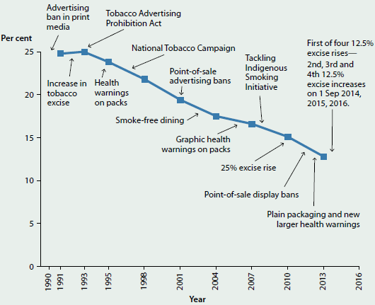 Line chart showing the trending decrease in the proportion of daily smokers aged 14 and over alongside different tobacco control measures in Australia from 1990-2016. Due to the tobacco control measures shown, rates of daily smokers have fallen from 25%25 in 1990 to less than 15%25 in 2013.